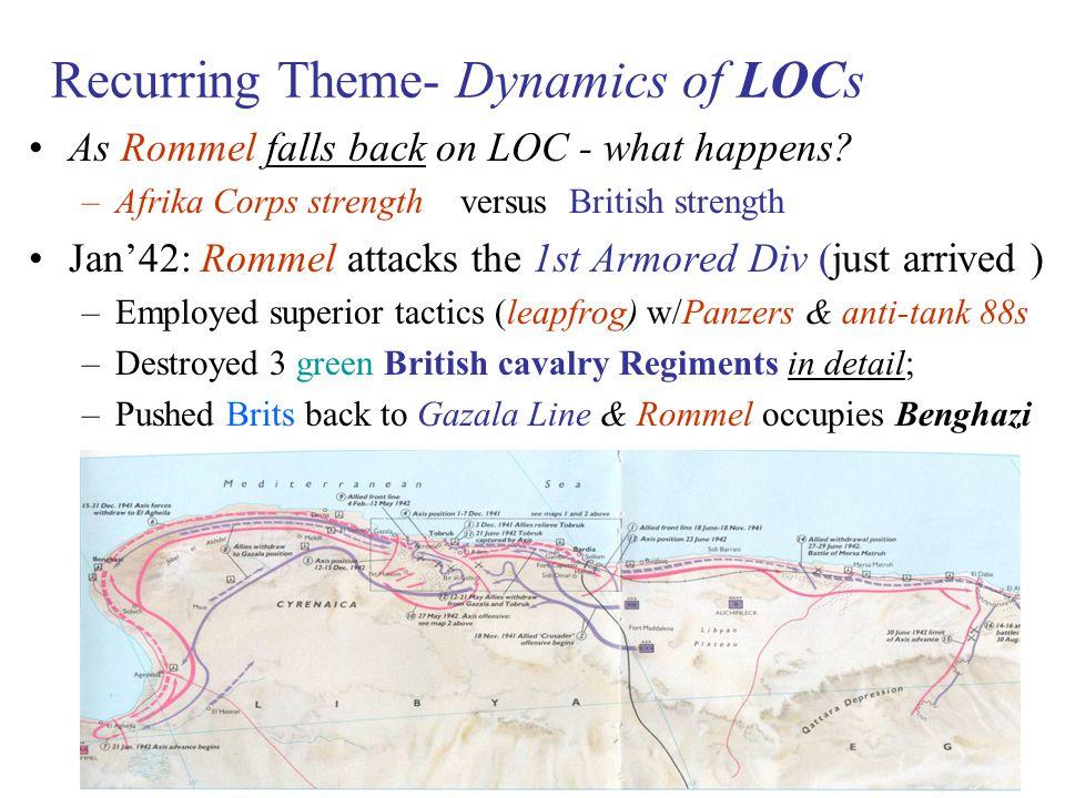 Recurring Theme- Dynamics of LOCs
