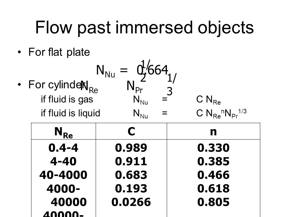 Flow past immersed objects