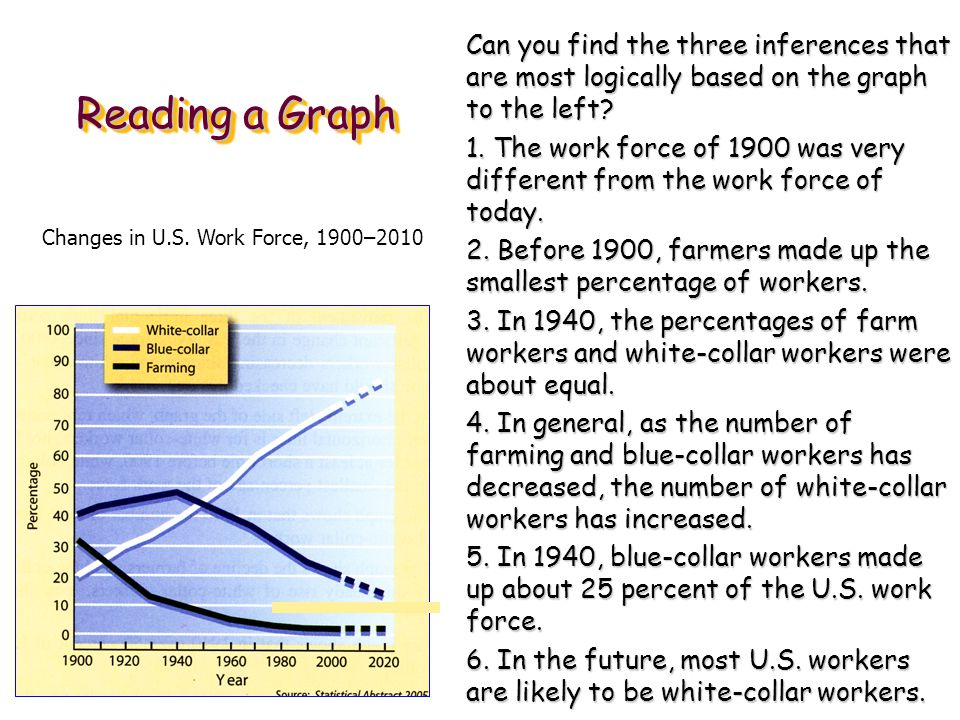 Reading a Graph See page 291 in textbook.