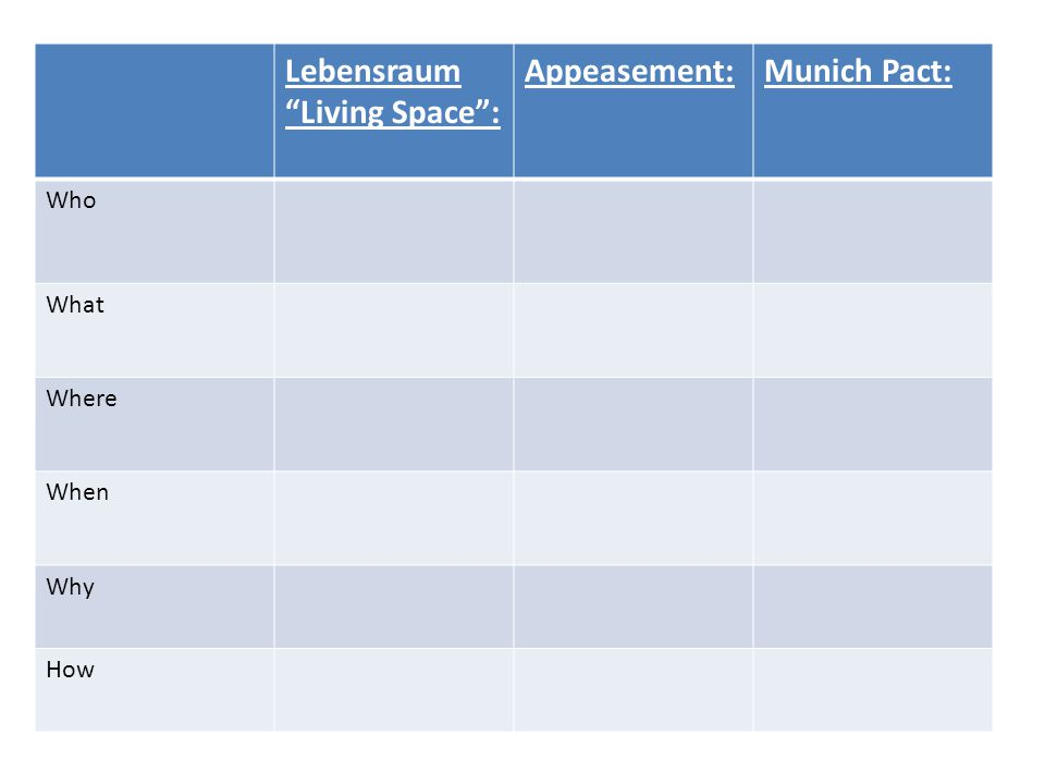 Lebensraum Living Space : Appeasement: Munich Pact: