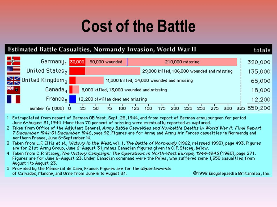 Cost of the Battle