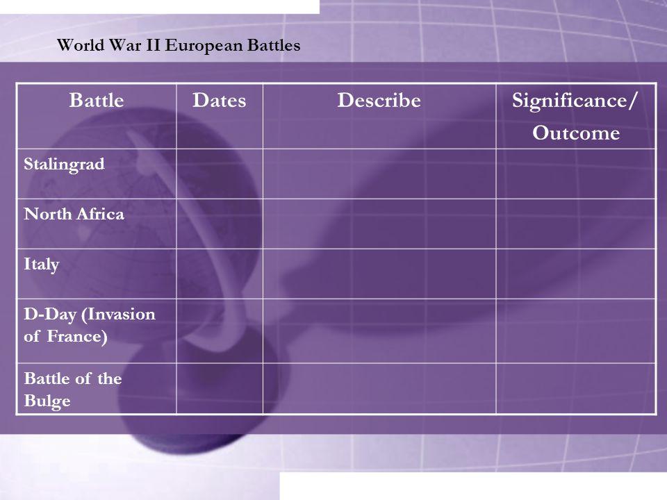 World War II European Battles