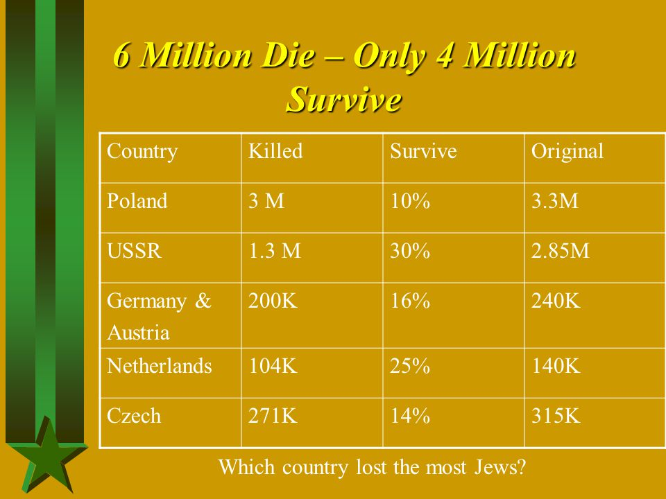 6 Million Die – Only 4 Million Survive