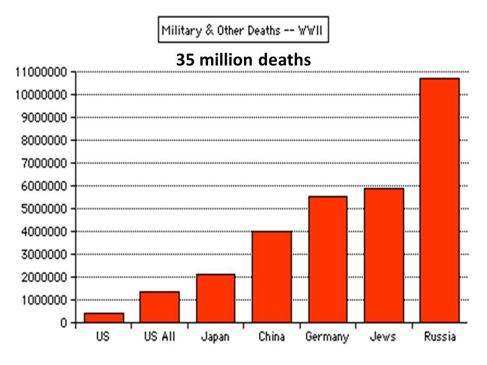 35 million deaths