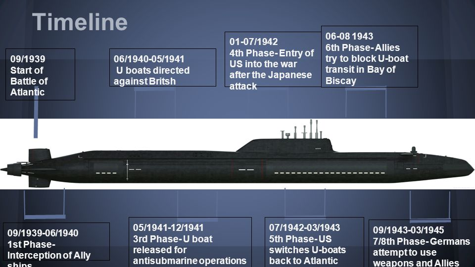 Timeline 06-08 1943. 6th Phase- Allies try to block U-boat transit in Bay of Biscay. 01-07/1942.