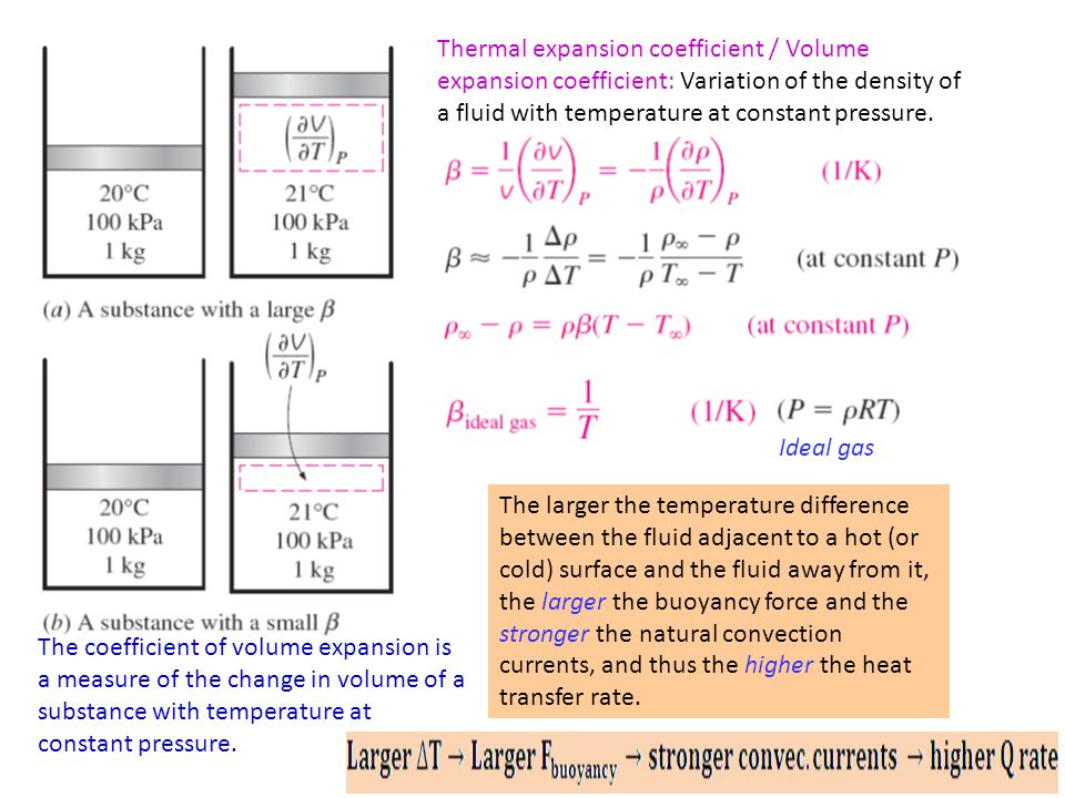 Thermal expansion coefficient / Volume expansion coefficient: Variation of the density of a fluid with temperature at constant pressure.