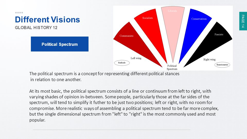 Different Visions GLOBAL HISTORY 12. Political Spectrum.