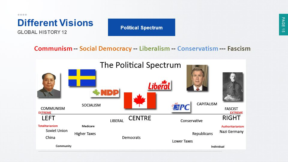 Different Visions Political Spectrum. GLOBAL HISTORY 12.
