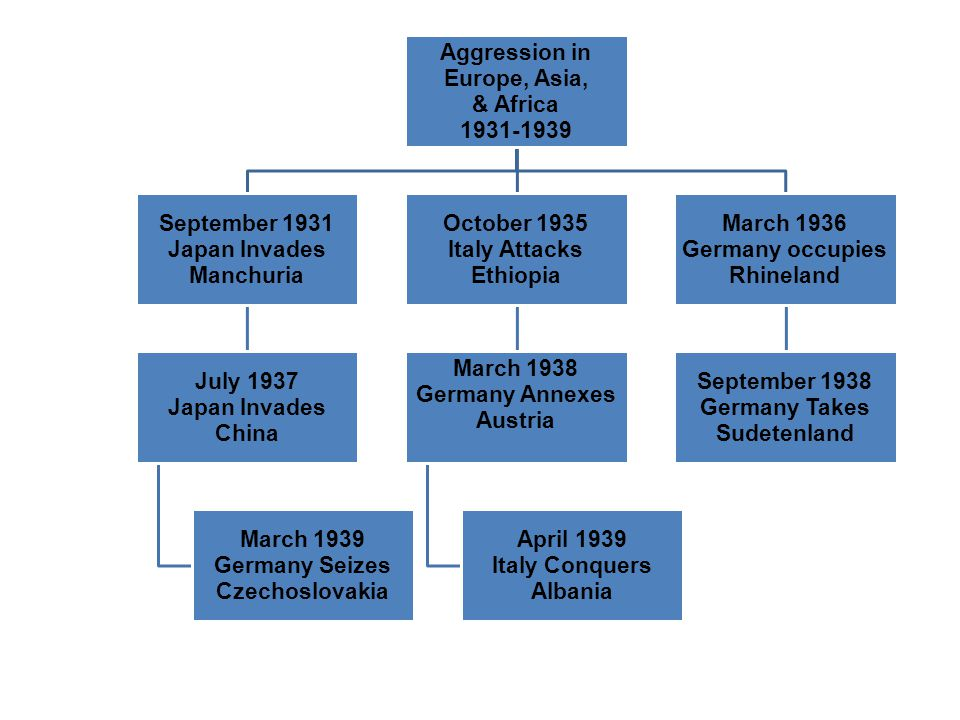 Aggression in Europe, Asia, 1931-1939. & Africa. September 1931. Japan Invades. Manchuria. July 1937.