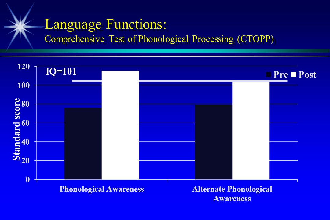 Language Functions: Comprehensive Test of Phonological Processing (CTOPP)