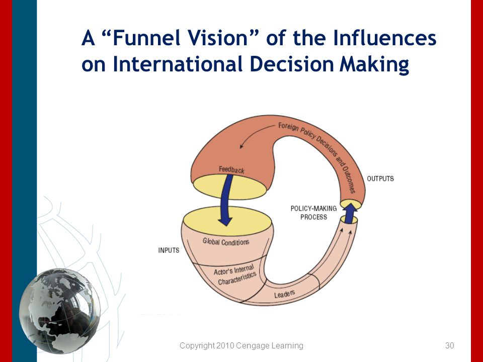 A Funnel Vision of the Influences on International Decision Making