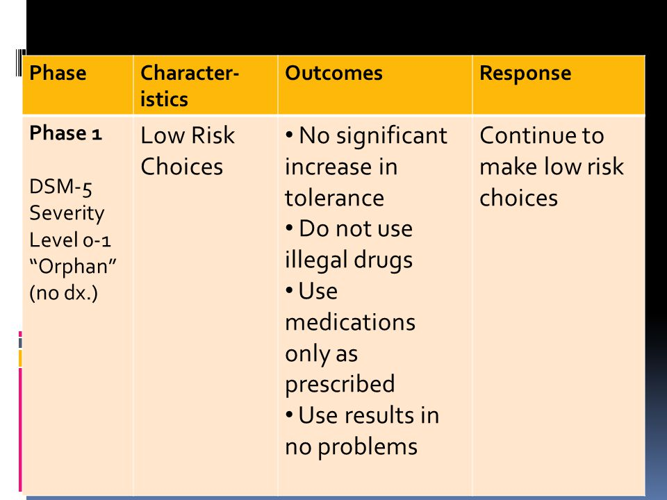 Phases of Substance Use