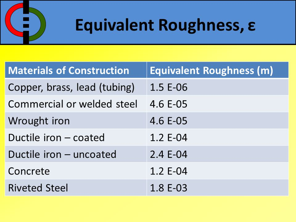 Equivalent Roughness, ε