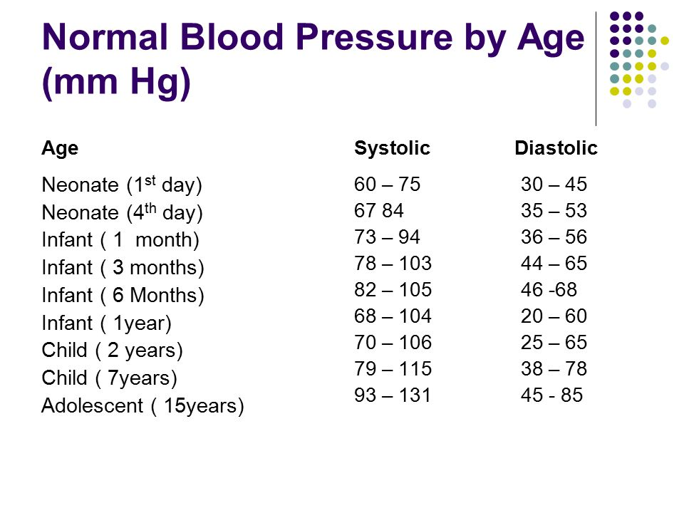 What Is A Normal 3 Year Old Blood Pressure Average Girth White Male