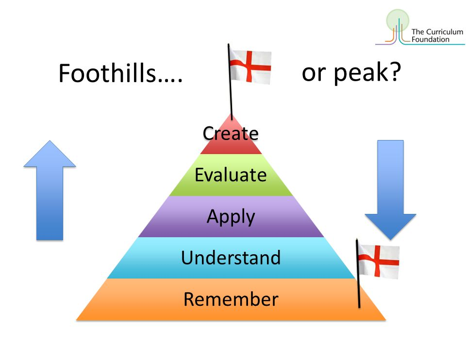 Foothills…. or peak Create Evaluate Apply Understand Remember