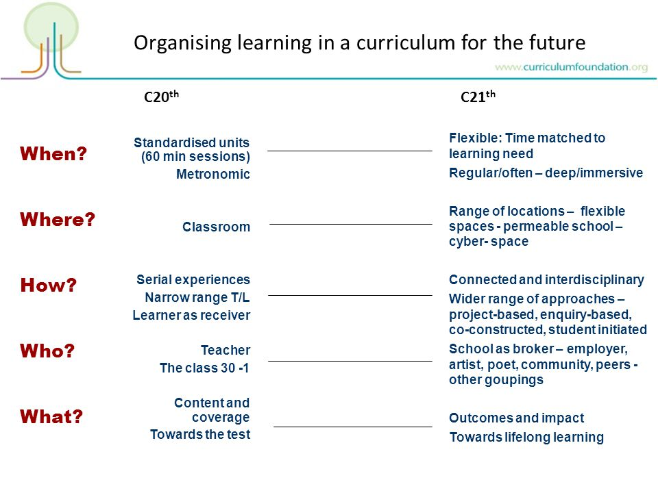 Organising learning in a curriculum for the future