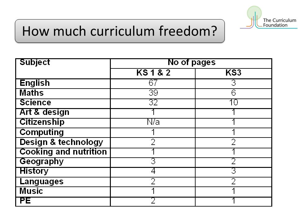 How much curriculum freedom