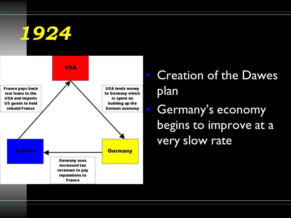 1924 Creation of the Dawes plan