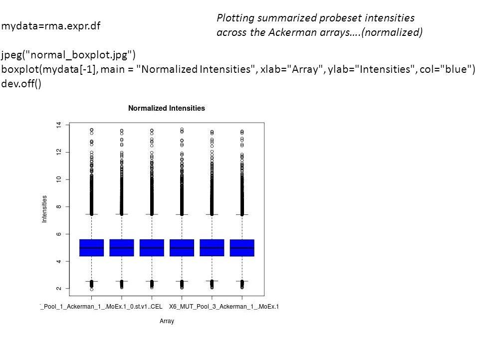 Plotting summarized probeset intensities across the Ackerman arrays…