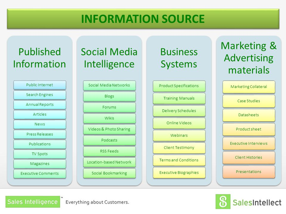INFORMATION SOURCE Published Information Social Media Intelligence