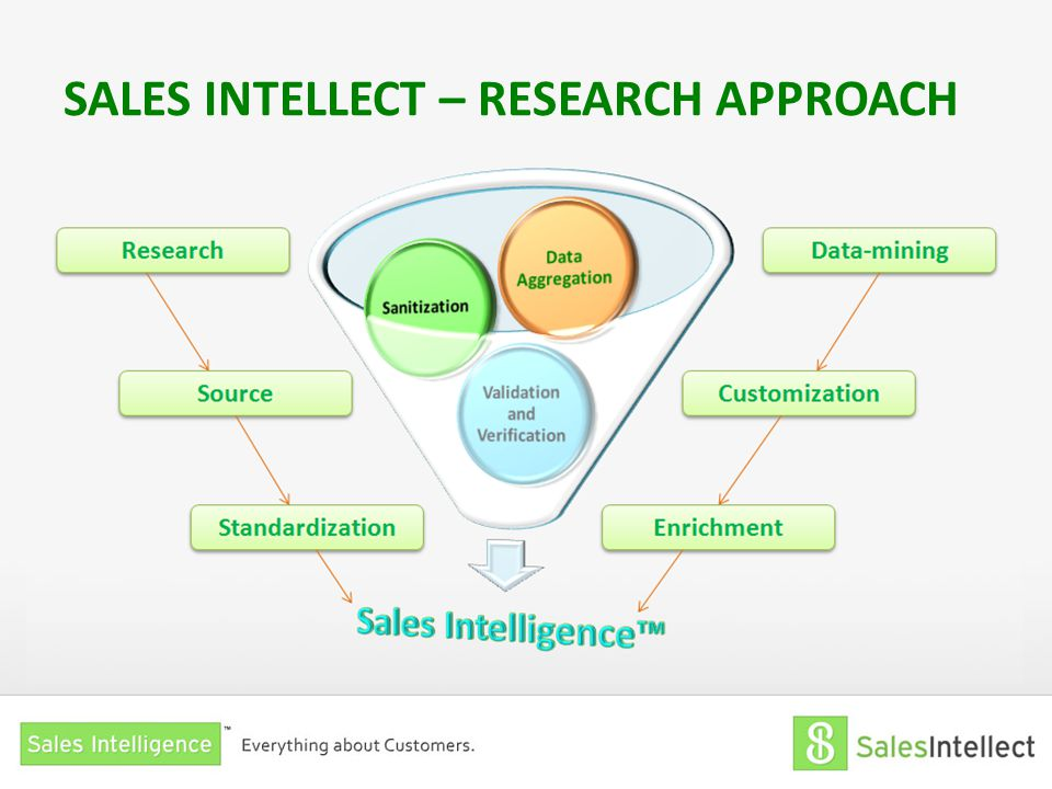 SALES INTELLECT – RESEARCH APPROACH