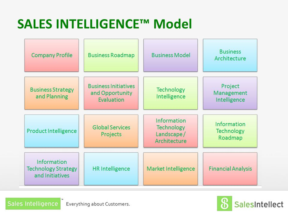 SALES INTELLIGENCE™ Model