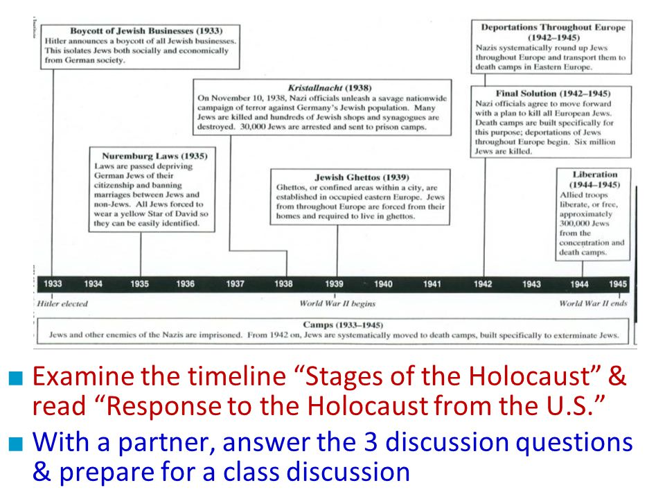 The United States & the Holocaust