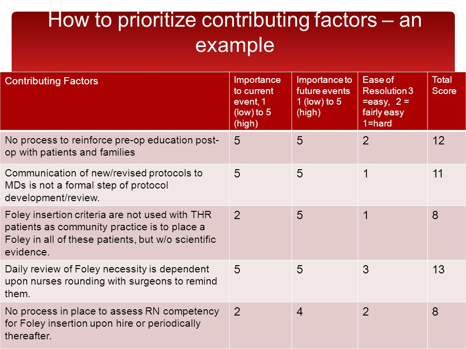 How to prioritize contributing factors – an example