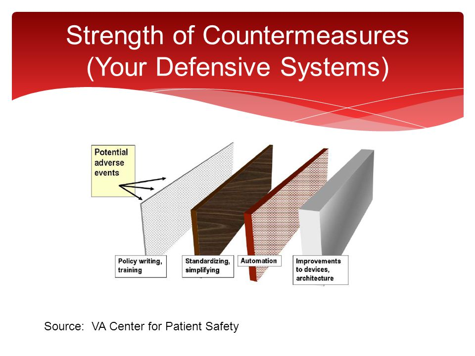 Strength of Countermeasures (Your Defensive Systems)