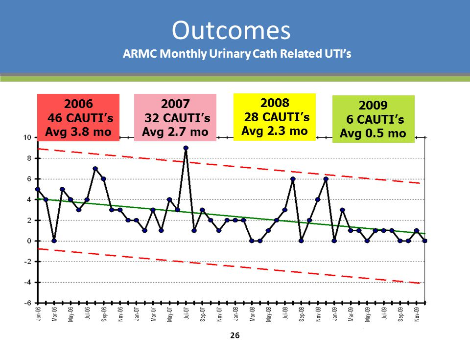 ARMC Monthly Urinary Cath Related UTI's