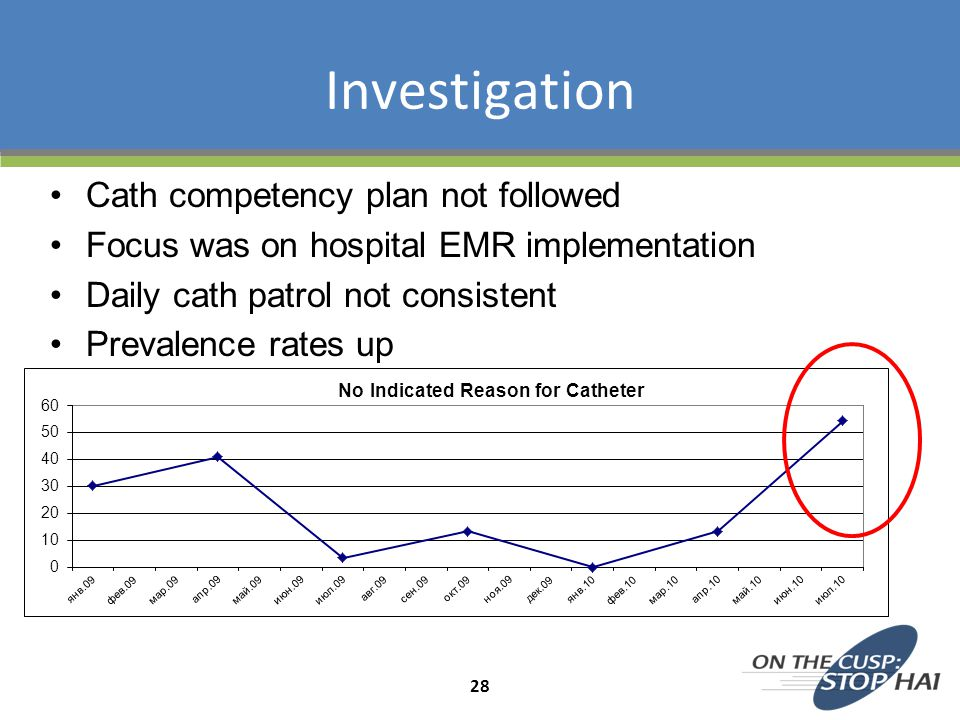 Investigation Cath competency plan not followed
