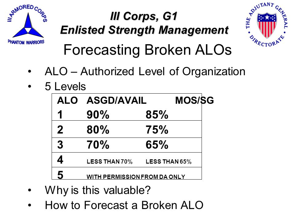 Forecasting Broken ALOs