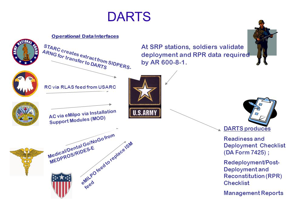 DARTS Operational Data Interfaces. At SRP stations, soldiers validate deployment and RPR data required by AR 600-8-1.