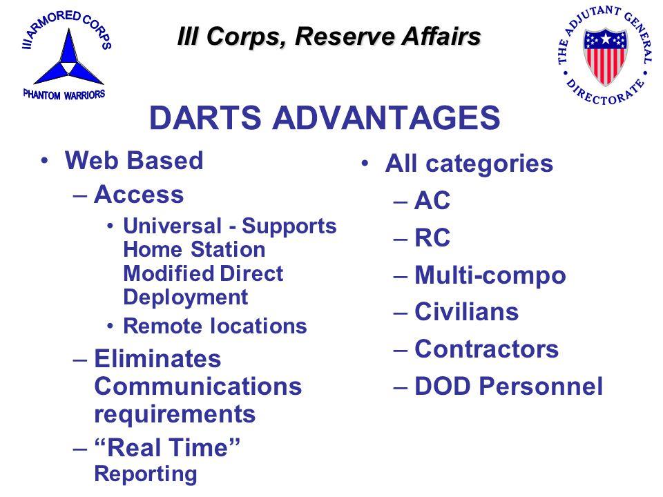 III Corps, Reserve Affairs