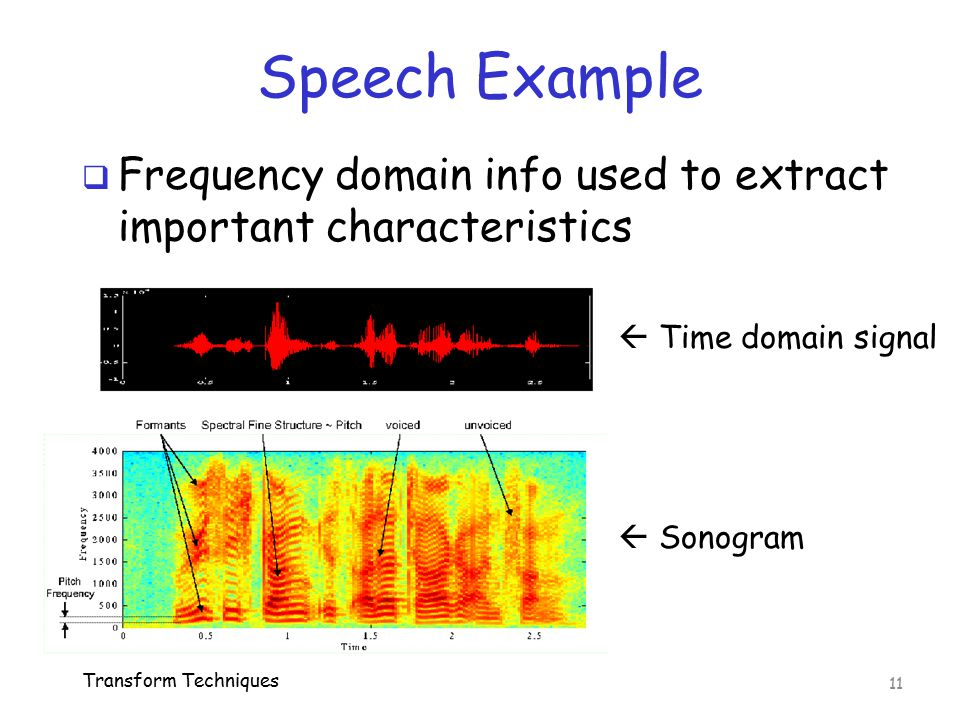 Speech Example Frequency domain info used to extract important characteristics.  Time domain signal.