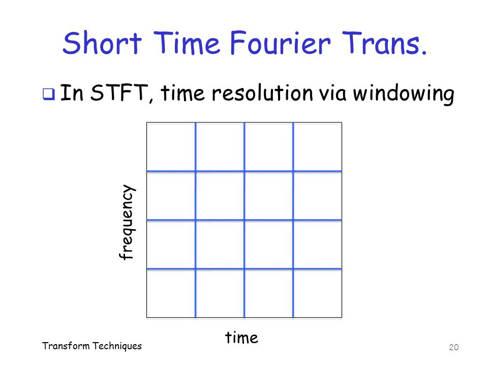 Short Time Fourier Trans.
