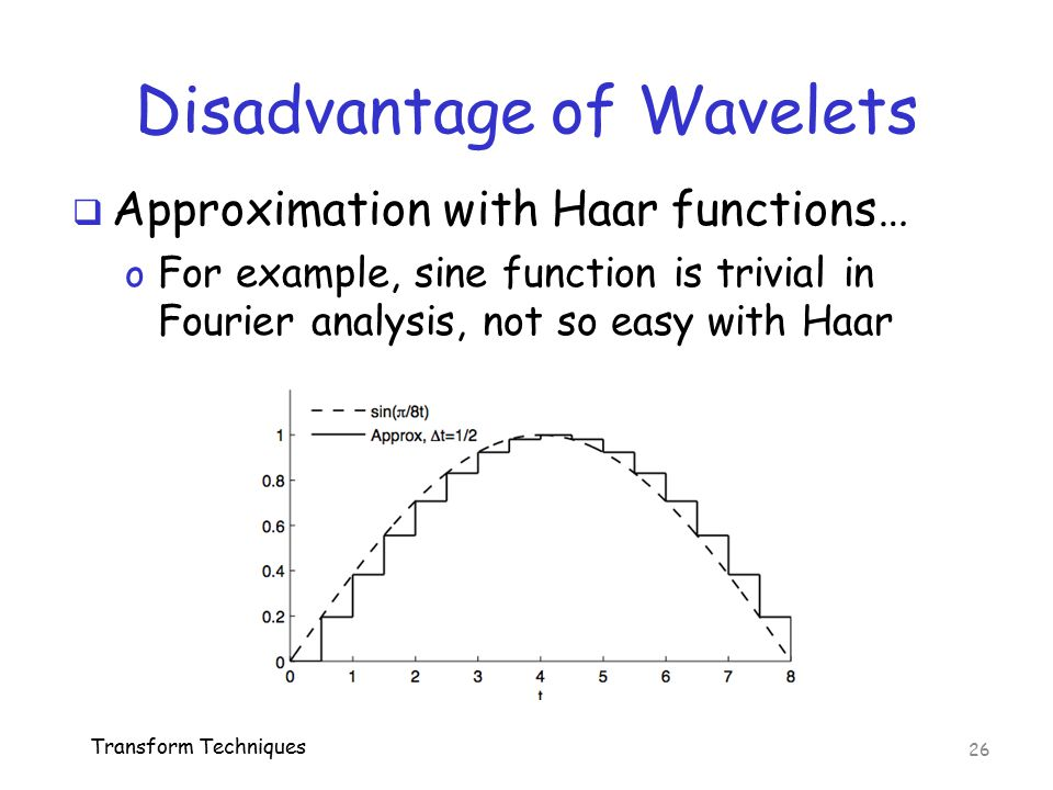 Disadvantage of Wavelets