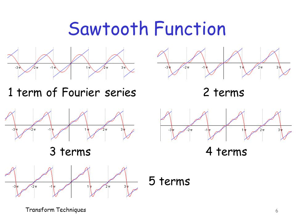 Sawtooth Function 1 term of Fourier series 2 terms 3 terms 4 terms