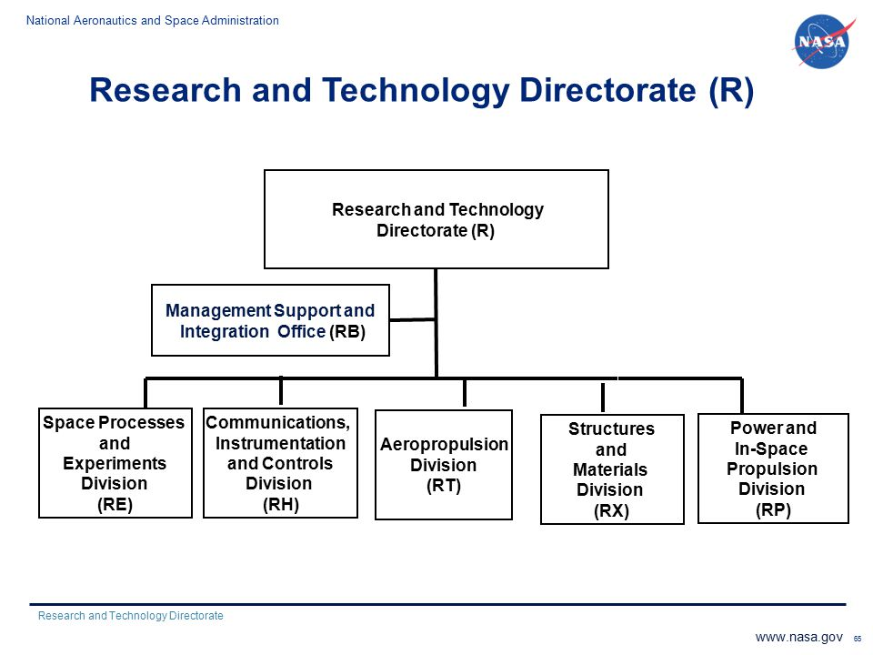 Research and Technology Directorate (R)