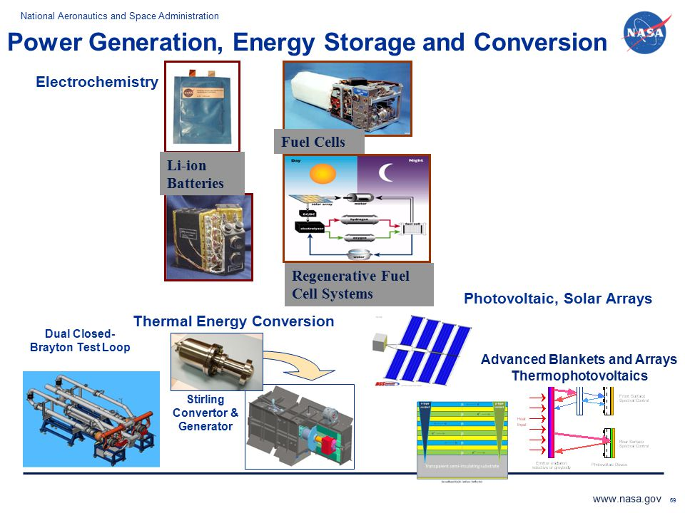 Power Generation, Energy Storage and Conversion