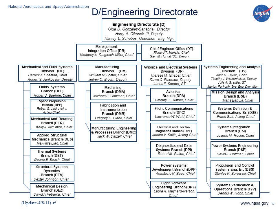 D/Engineering Directorate
