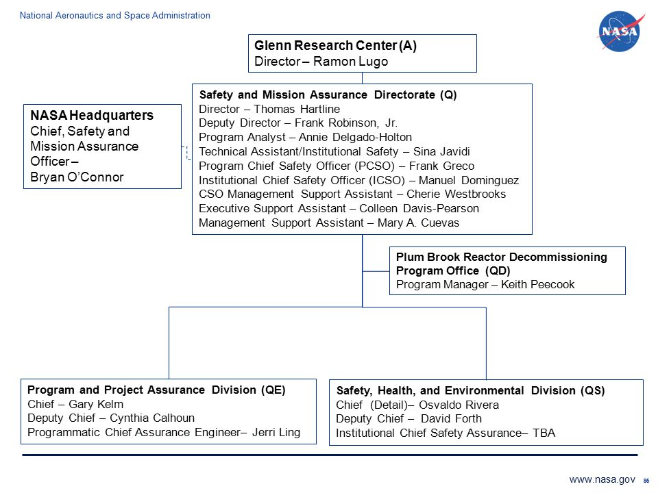 Glenn Research Center (A) Director – Ramon Lugo