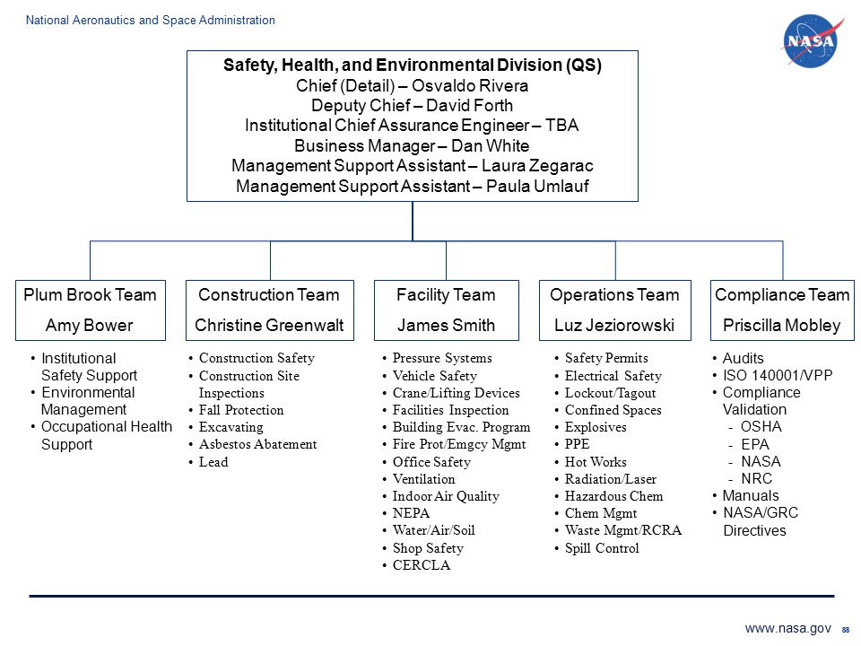 Safety, Health, and Environmental Division (QS)