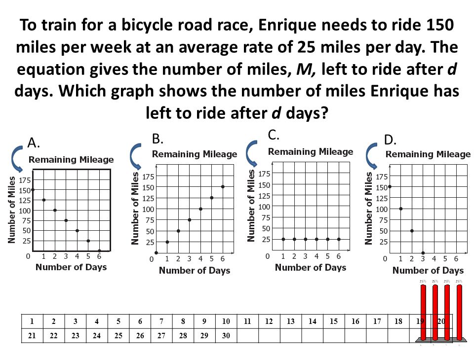 To train for a bicycle road race, Enrique needs to ride 150 miles per week at an average rate of 25 miles per day. The equation gives the number of miles, M, left to ride after d days. Which graph shows the number of miles Enrique has left to ride after d days