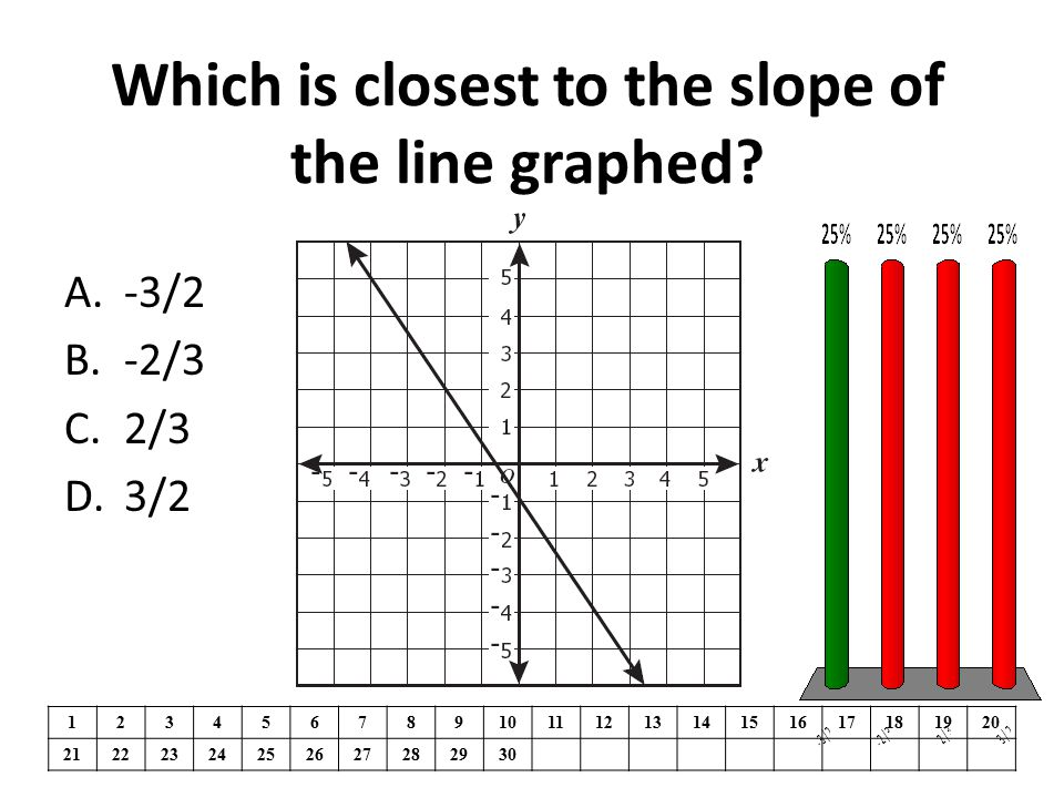 Which is closest to the slope of the line graphed