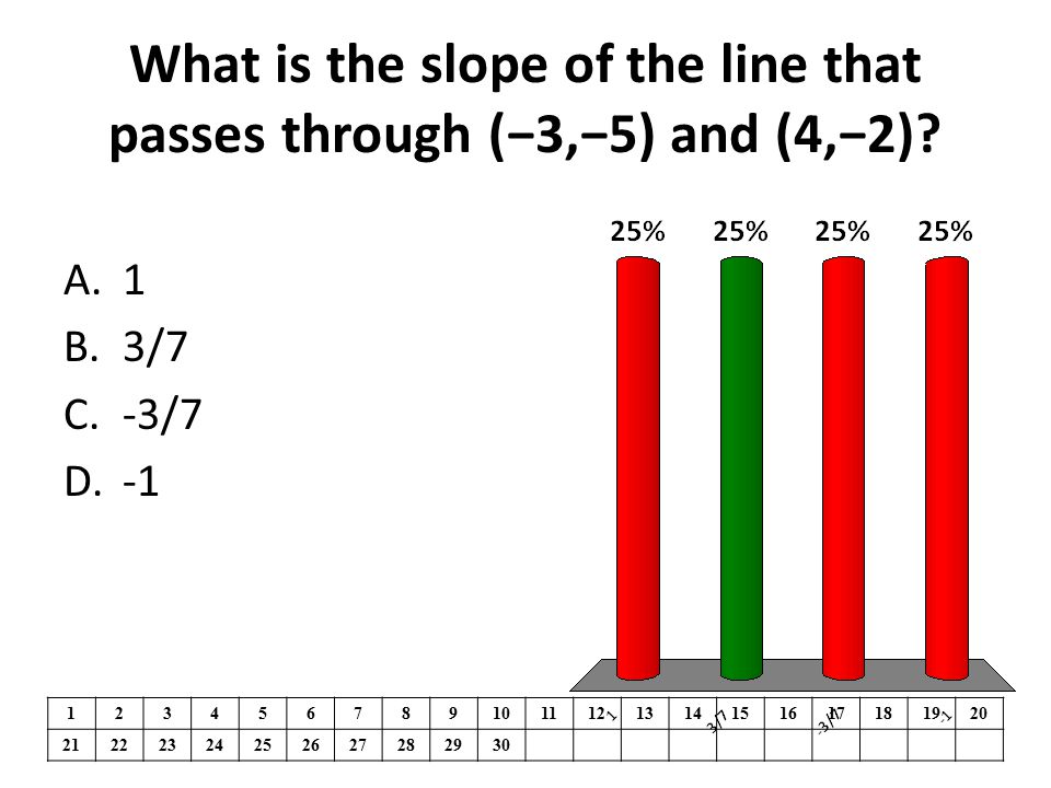 What is the slope of the line that passes through (−3,−5) and (4,−2)