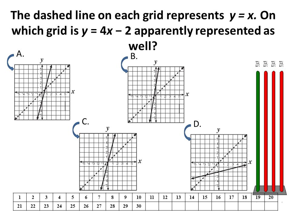 The dashed line on each grid represents y = x