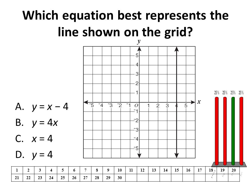 Which equation best represents the line shown on the grid