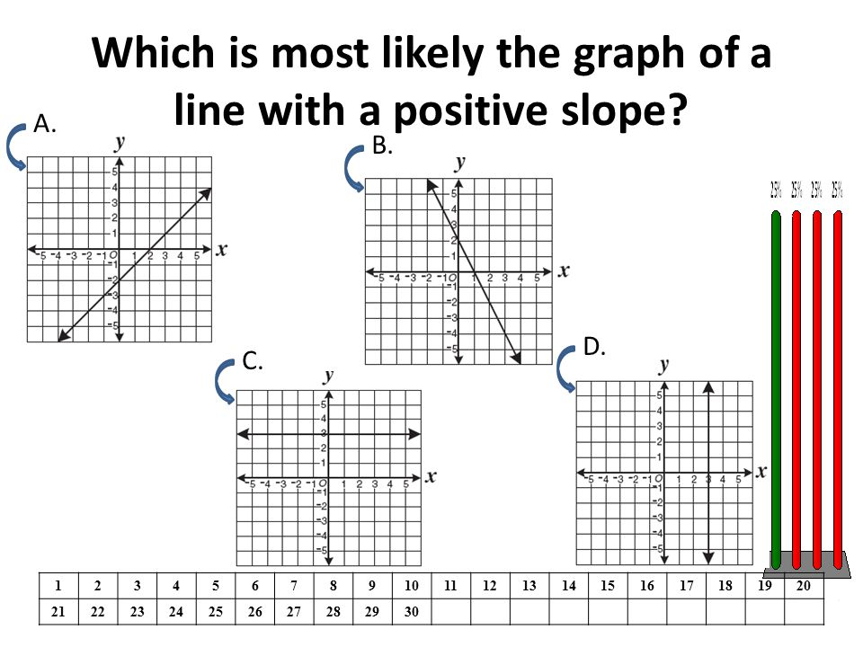 Which is most likely the graph of a line with a positive slope