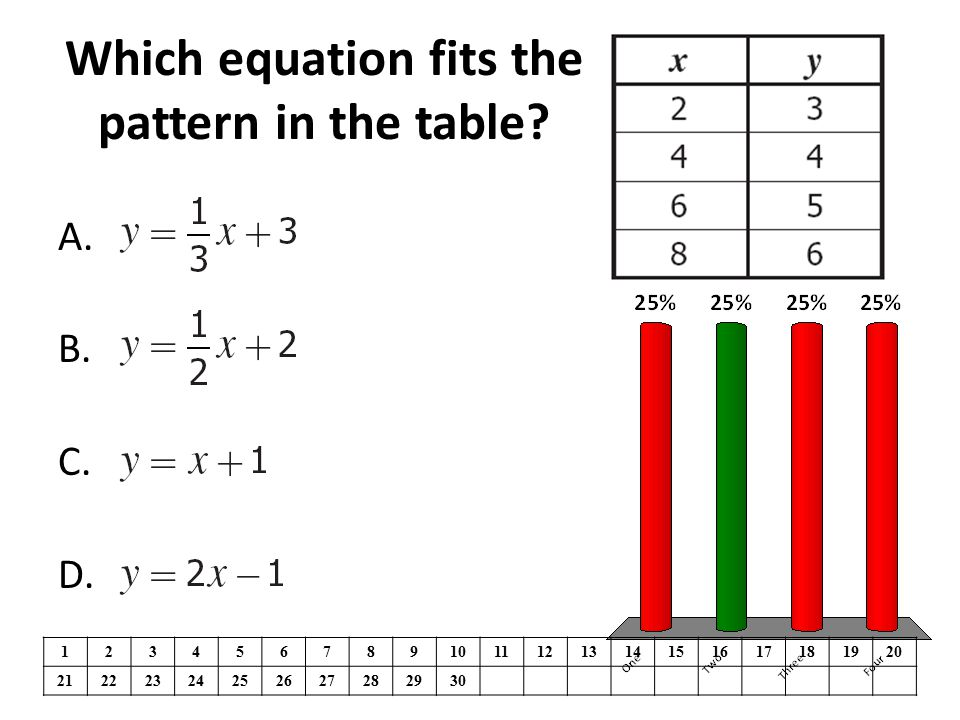 Which equation fits the pattern in the table